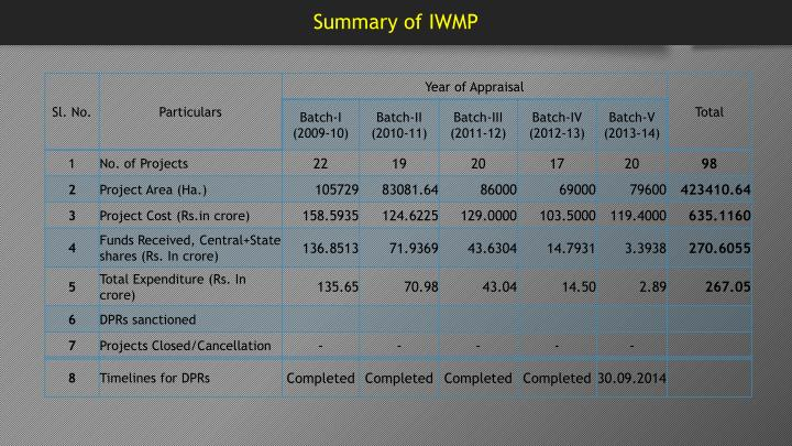 Summary of IWMP