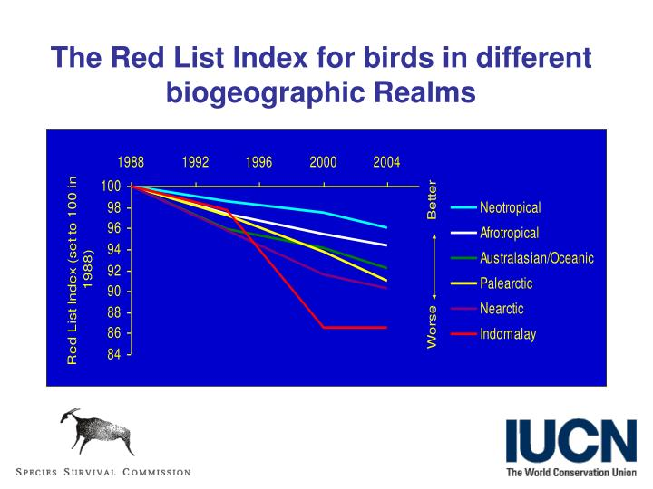 The Red List Index for birds in different biogeographic Realms