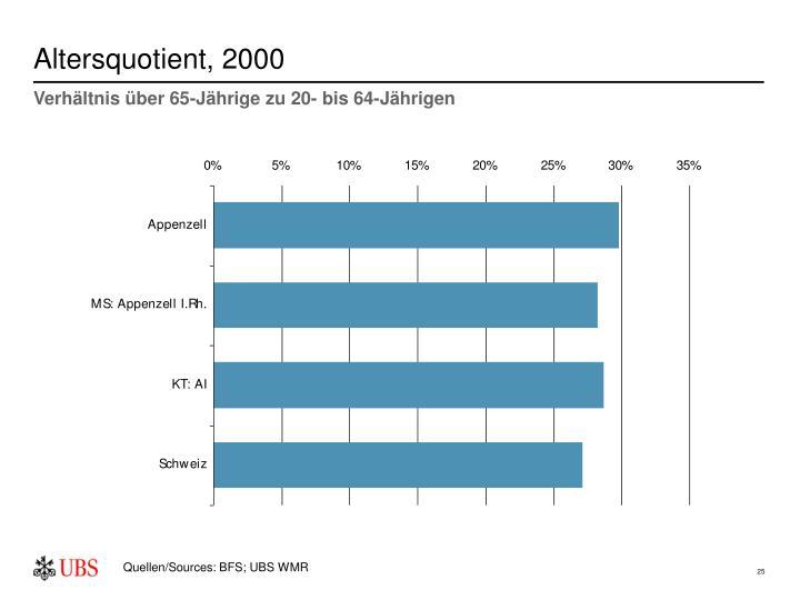 Altersquotient, 2000