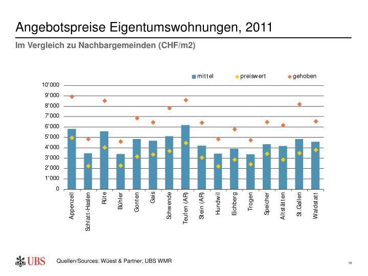 Angebotspreise Eigentumswohnungen, 2011