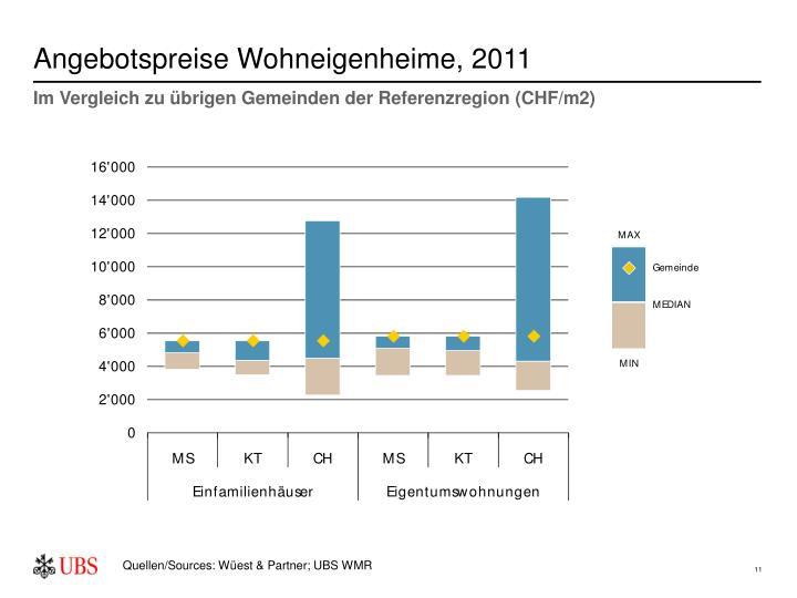 Angebotspreise Wohneigenheime, 2011