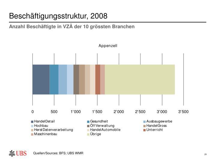 Beschäftigungsstruktur, 2008