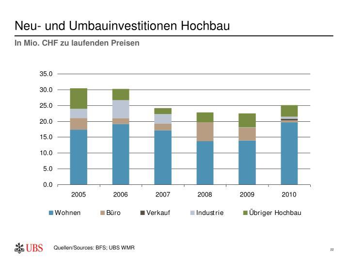 Neu- und Umbauinvestitionen Hochbau