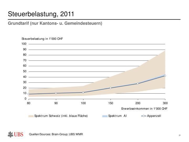Steuerbelastung, 2011