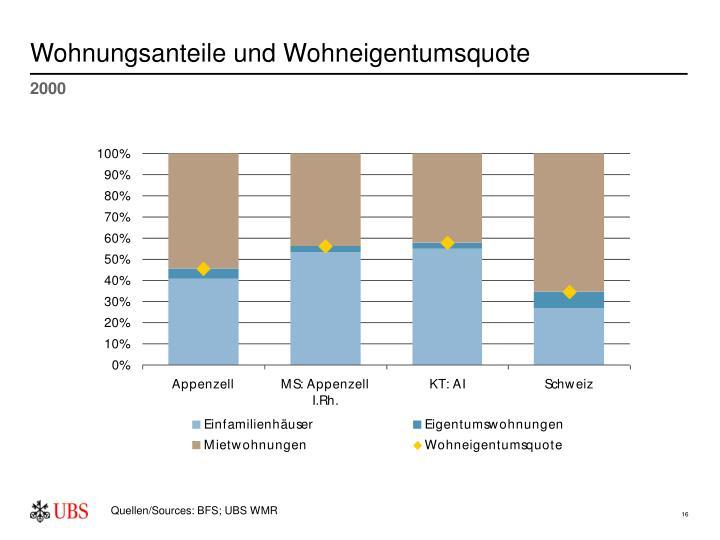 Wohnungsanteile und Wohneigentumsquote