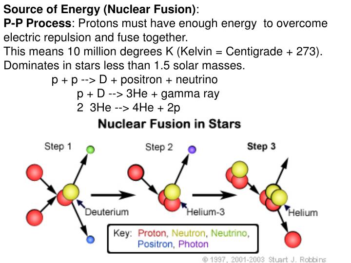 Source of Energy (Nuclear Fusion)
