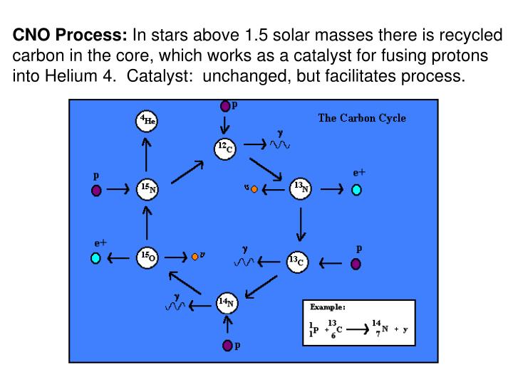 CNO Process: