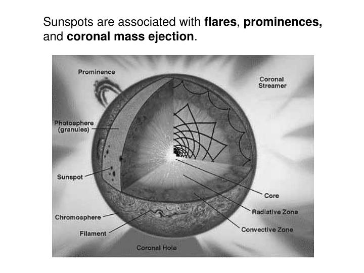 Sunspots are associated with