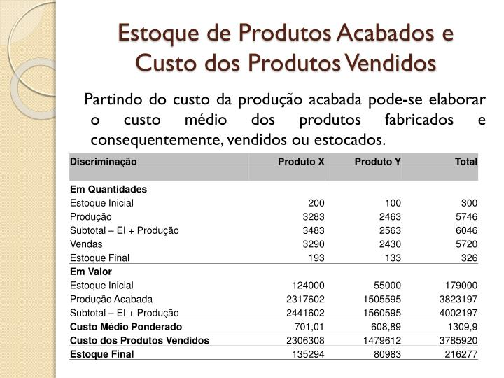 Estoque de Produtos Acabados e Custo dos Produtos Vendidos
