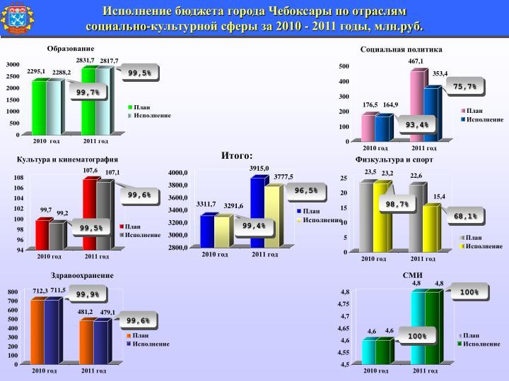Исполнение бюджета города Чебоксары по отраслям