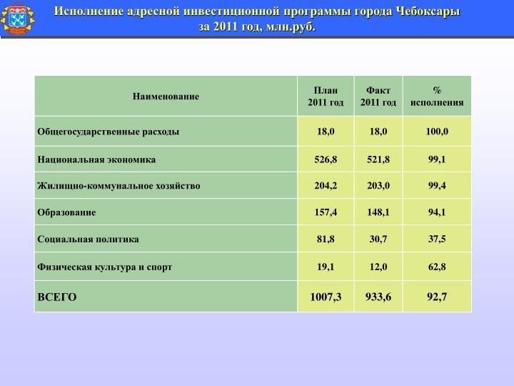 Исполнение адресной инвестиционной программы города Чебоксары