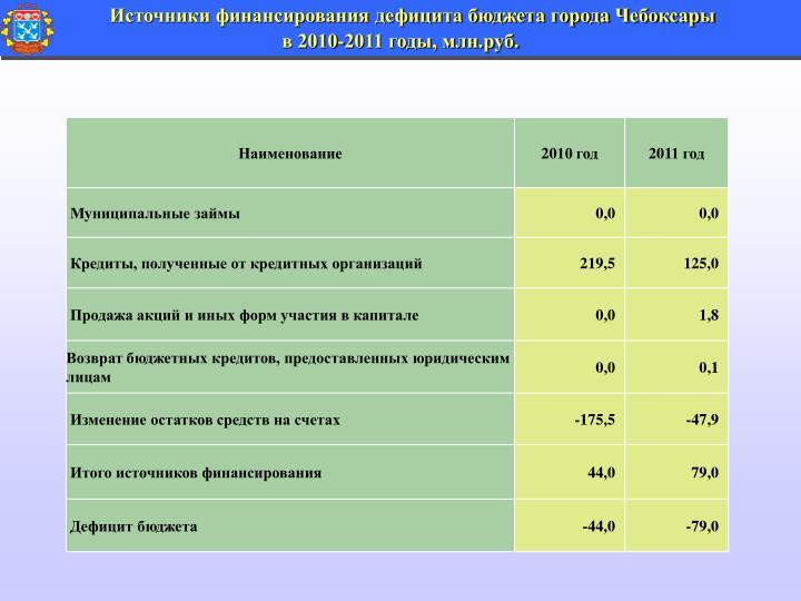 Источники финансирования дефицита бюджета города Чебоксары