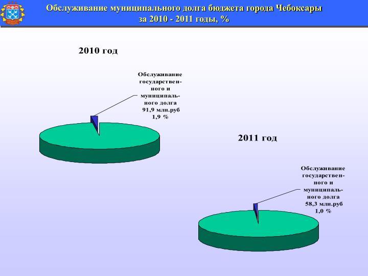Обслуживание муниципального долга бюджета города Чебоксары