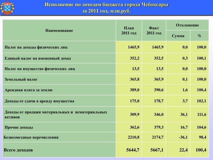 Исполнение по доходам бюджета города Чебоксары
