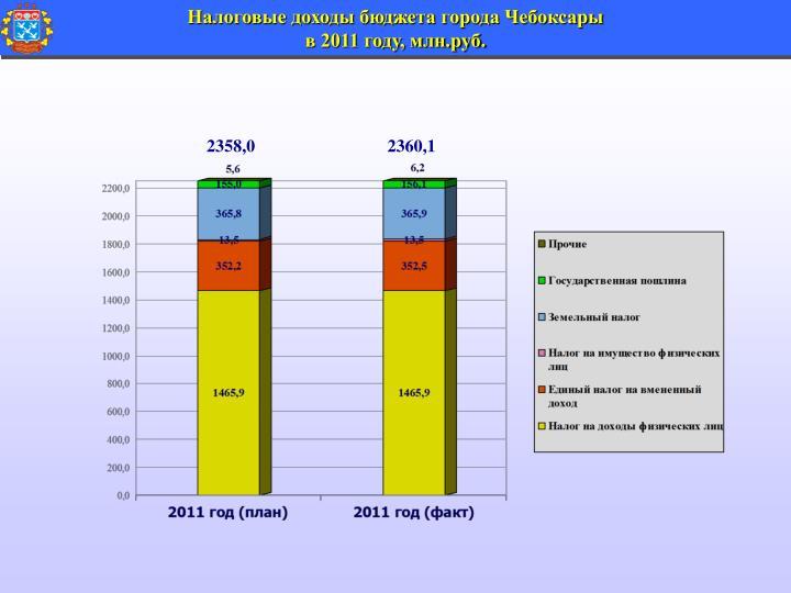 Налоговые доходы бюджета города Чебоксары