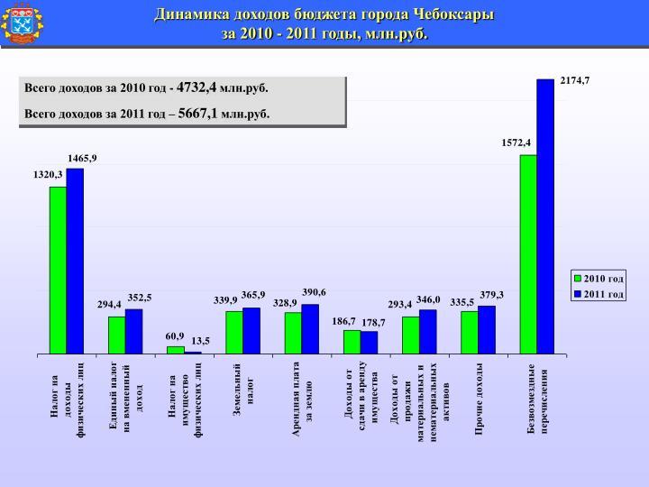 Динамика доходов бюджета города Чебоксары