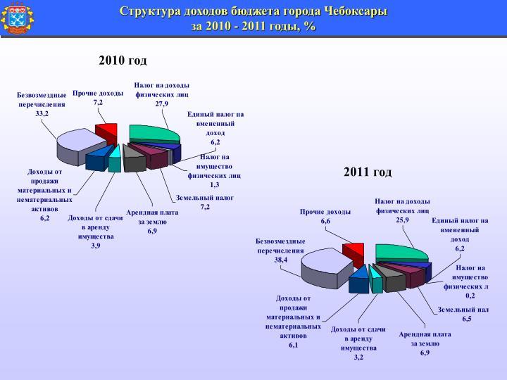 Структура доходов бюджета города Чебоксары