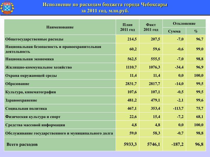 Исполнение по расходам бюджета города Чебоксары