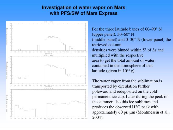 Investigation of water vapor on Mars