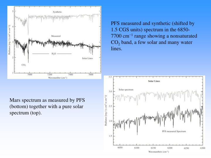 PFS measured and synthetic (shifted by 1.5 CGS units) spectrum in the 6850-7700 cm