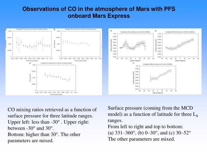Observations of CO in the atmosphere of Mars with PFS