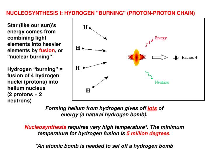 "NUCLEOSYNTHESIS I: HYDROGEN ""BURNING"" (PROTON-PROTON CHAIN)"