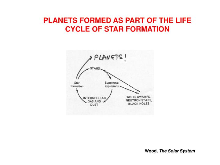 PLANETS FORMED AS PART OF THE LIFE CYCLE OF STAR FORMATION