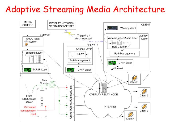 Adaptive Streaming Media Architecture