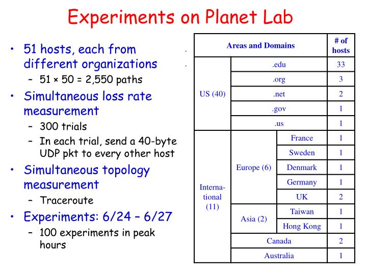 Experiments on Planet Lab