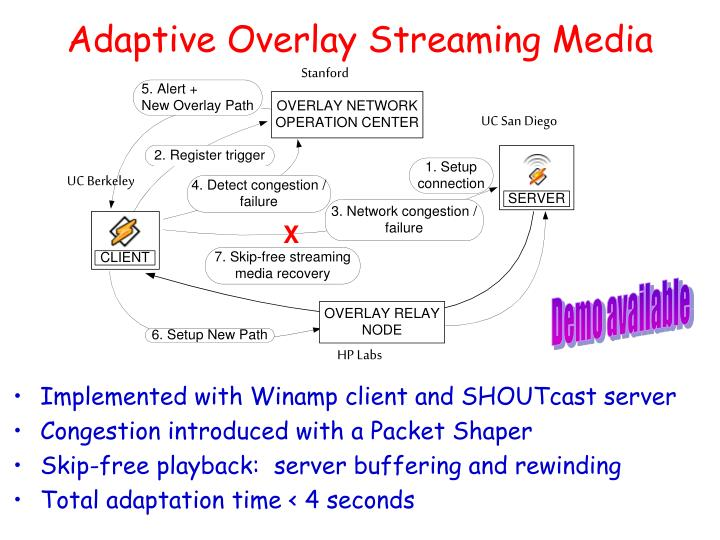 Adaptive Overlay Streaming Media