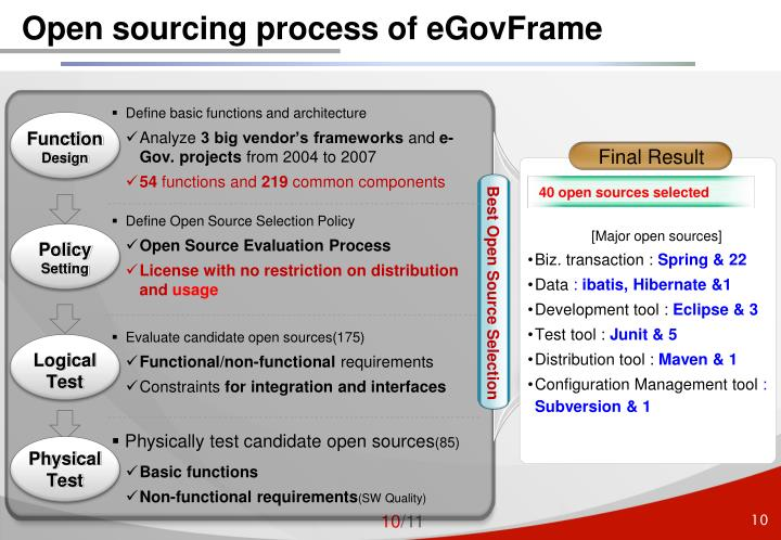 Open sourcing process of