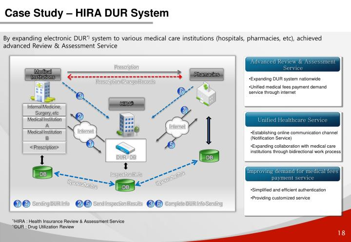 Case Study – HIRA DUR System