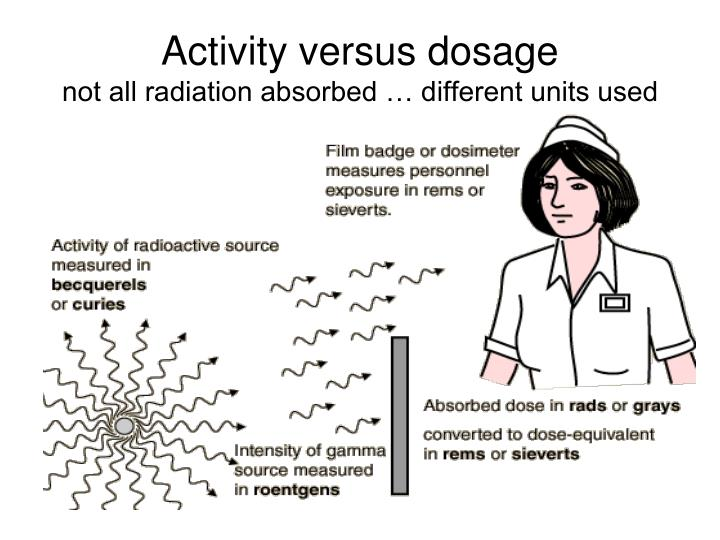 Activity versus dosage