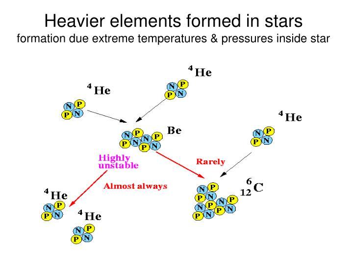 Heavier elements formed in stars