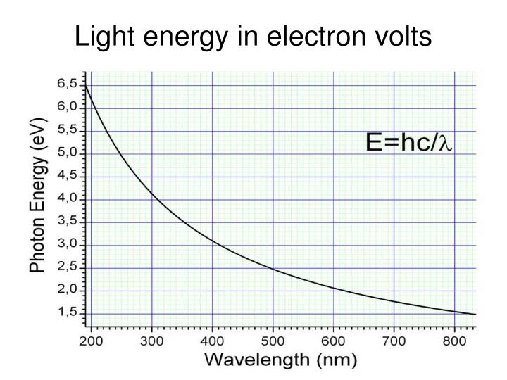 Light energy in electron volts