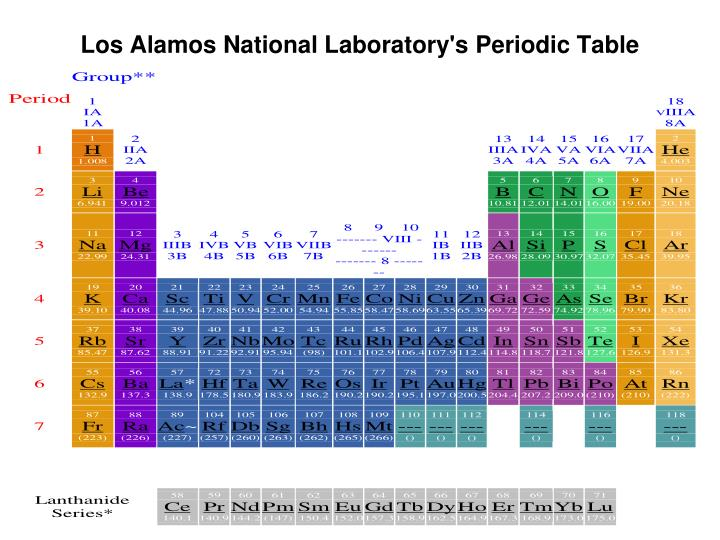 Los Alamos National Laboratory's Periodic Table