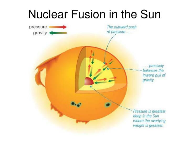 Nuclear Fusion in the Sun