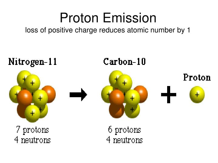 Proton Emission