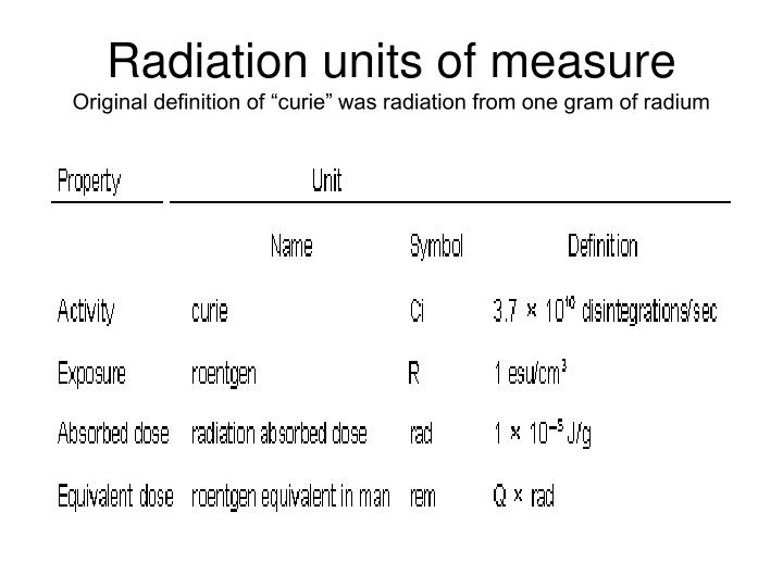 Radiation units of measure