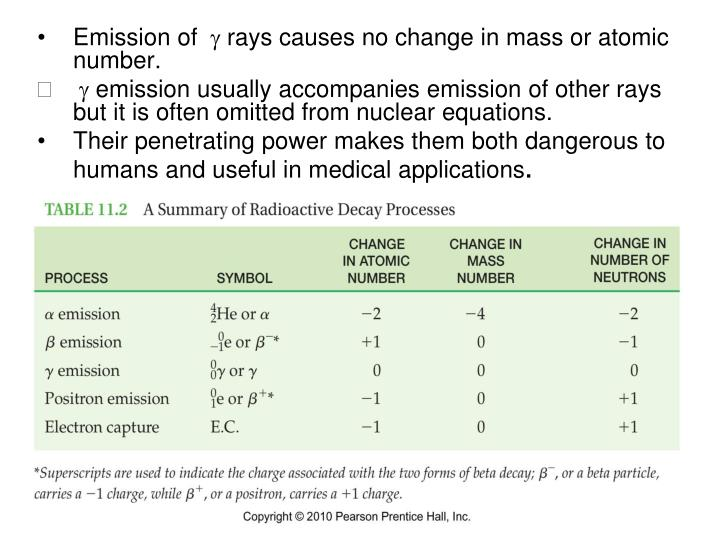 Emission of