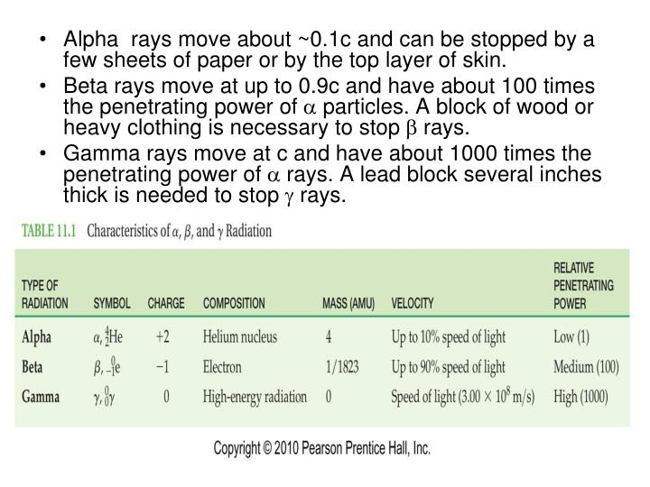 Alpha  rays move about ~0.1c and can be stopped by a few sheets of paper or by the top layer of skin.