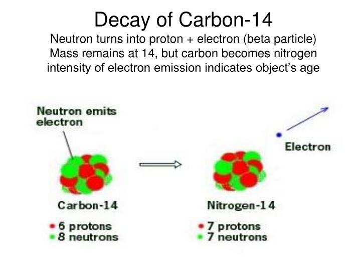 Decay of Carbon-14