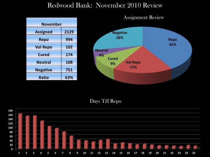 Redwood Bank:  November 2010 Review