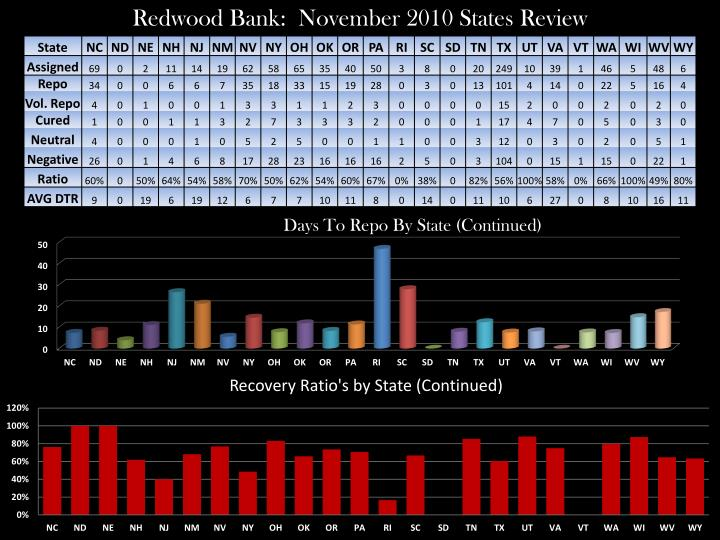 Redwood Bank:  November 2010 States Review