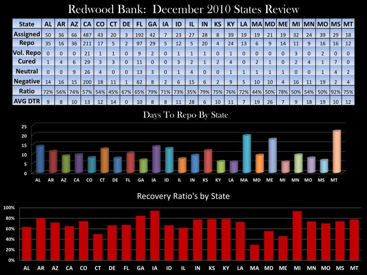 Redwood Bank:  December 2010 States Review