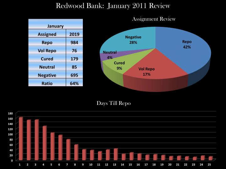 Redwood Bank:  January 2011 Review