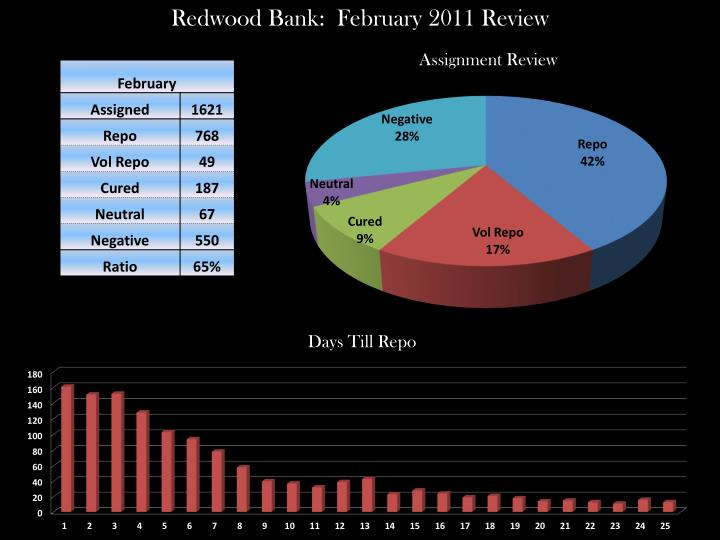 Redwood Bank:  February 2011 Review