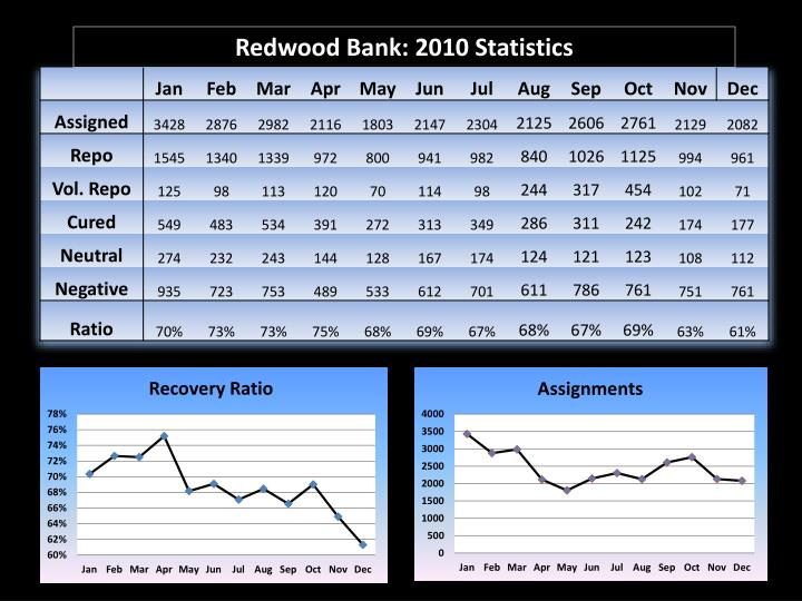 Redwood Bank: 2010 Statistics