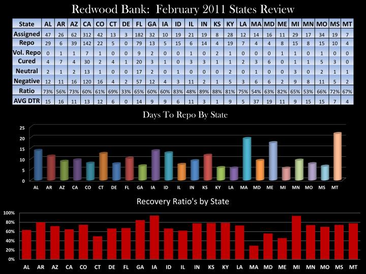 Redwood Bank:  February 2011 States Review