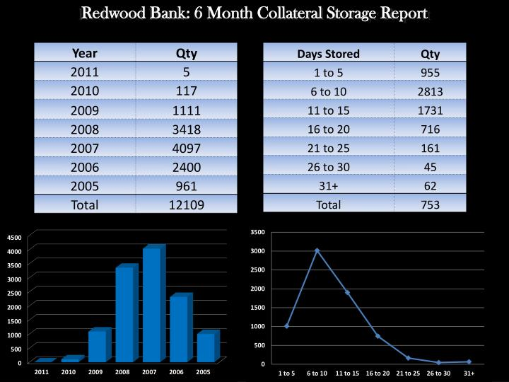 Redwood Bank: 6 Month Collateral Storage Report